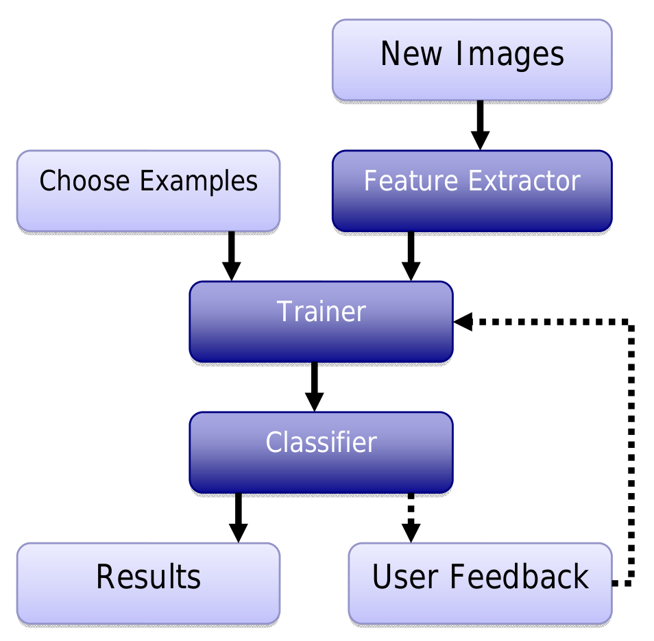 cbir thesis Open source query by visual example cbir system developed at rwth aachen university fire is a research system developed with extensibility in mind and can easily be combined with textual information retrieval systems.