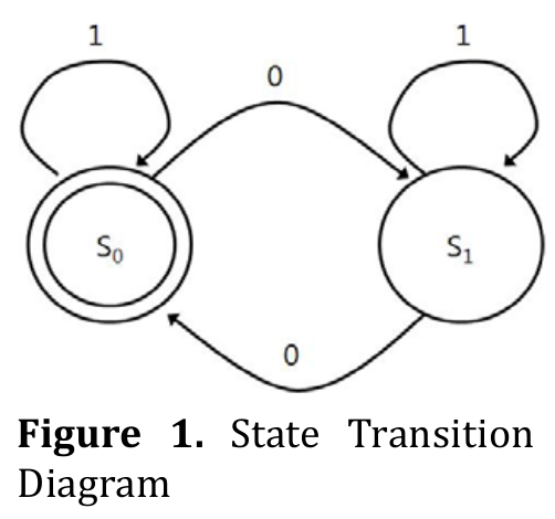 Finite State Machine Our Pattern Language