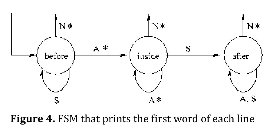 Finite state machine our pattern language 4consider implementation choice of your fsm as the number of states and transitions is small in this example one would implement the fsm with ccuart Image collections